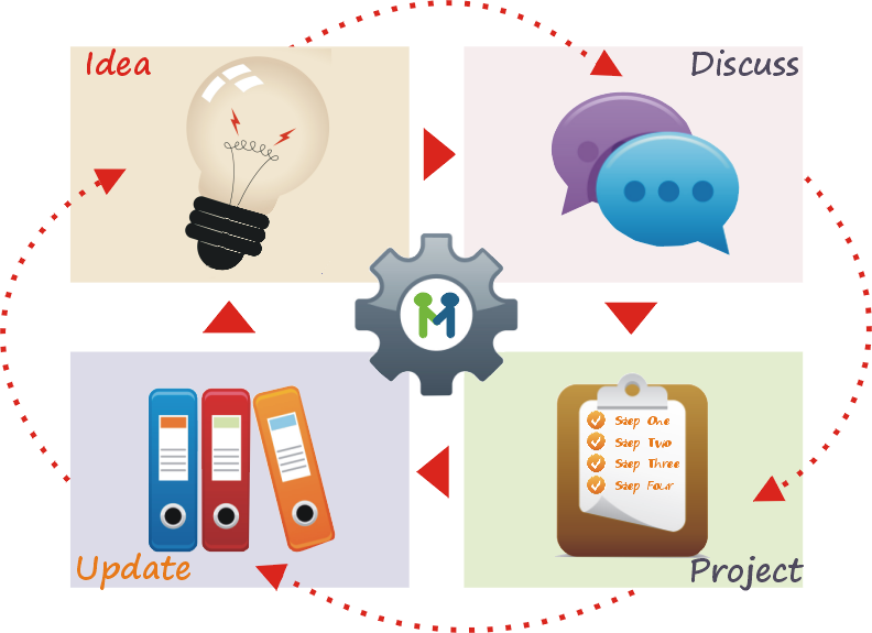 managehub-continuous-improvement-cycle