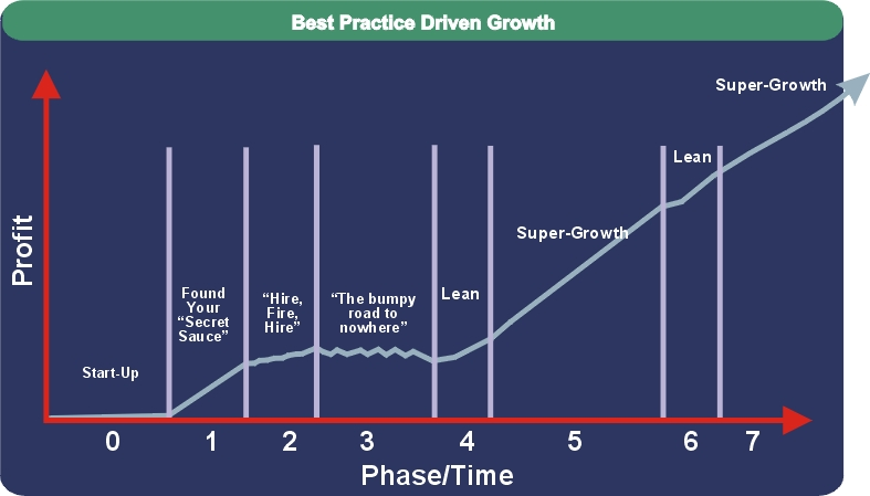 breakthrough-growth-chart1